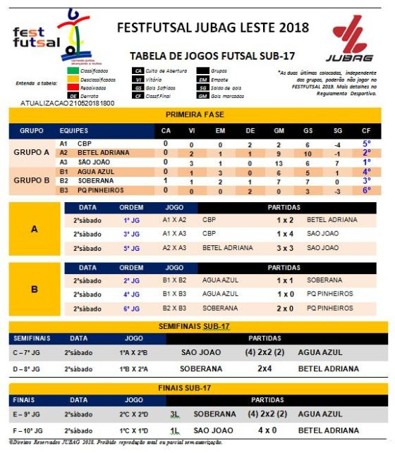 Tabela_FutsalSub17_21052018Parte1