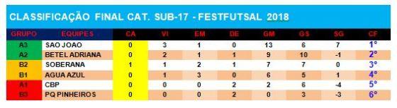 Tabela_FutsalSub17_21052018Parte2