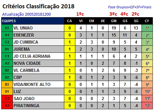 ClassificacaoFase1 200520181200